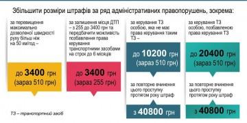 Нові штрафи за порушення ПДР в Україні 2018-2019 рік